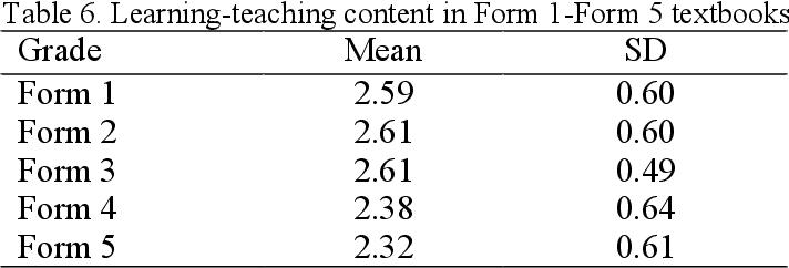 PDF] Evaluation of Malaysian English Language Teaching