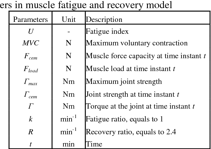 A new muscle fatigue and recovery model and its ergonomics