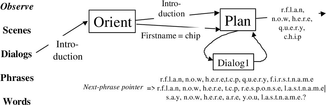 figure 7-3