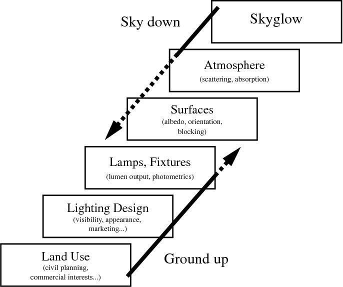 PDF] From The Ground Up I: Light Pollution Sources in