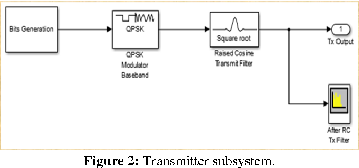 PDF] Performance Analysis of QPSK Receiver and the effect of