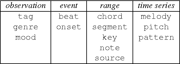 PDF] JAMS: A JSON Annotated Music Specification for