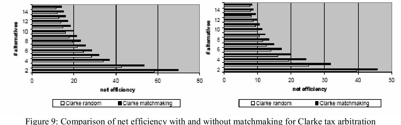Matchmaking diagram 8,10