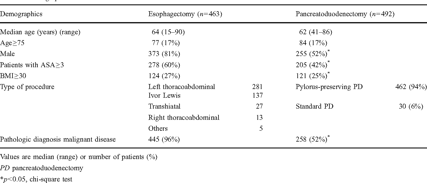 Table 2 From Comparing Complications Of Esophagectomy And