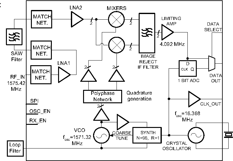 Figure 1 from A 28 mW, 1 5 V GPS receiver in 0 25 μm silicon