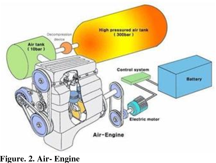 Compressed Air Engine With Implementation Of Pre Heater Semantic Scholar