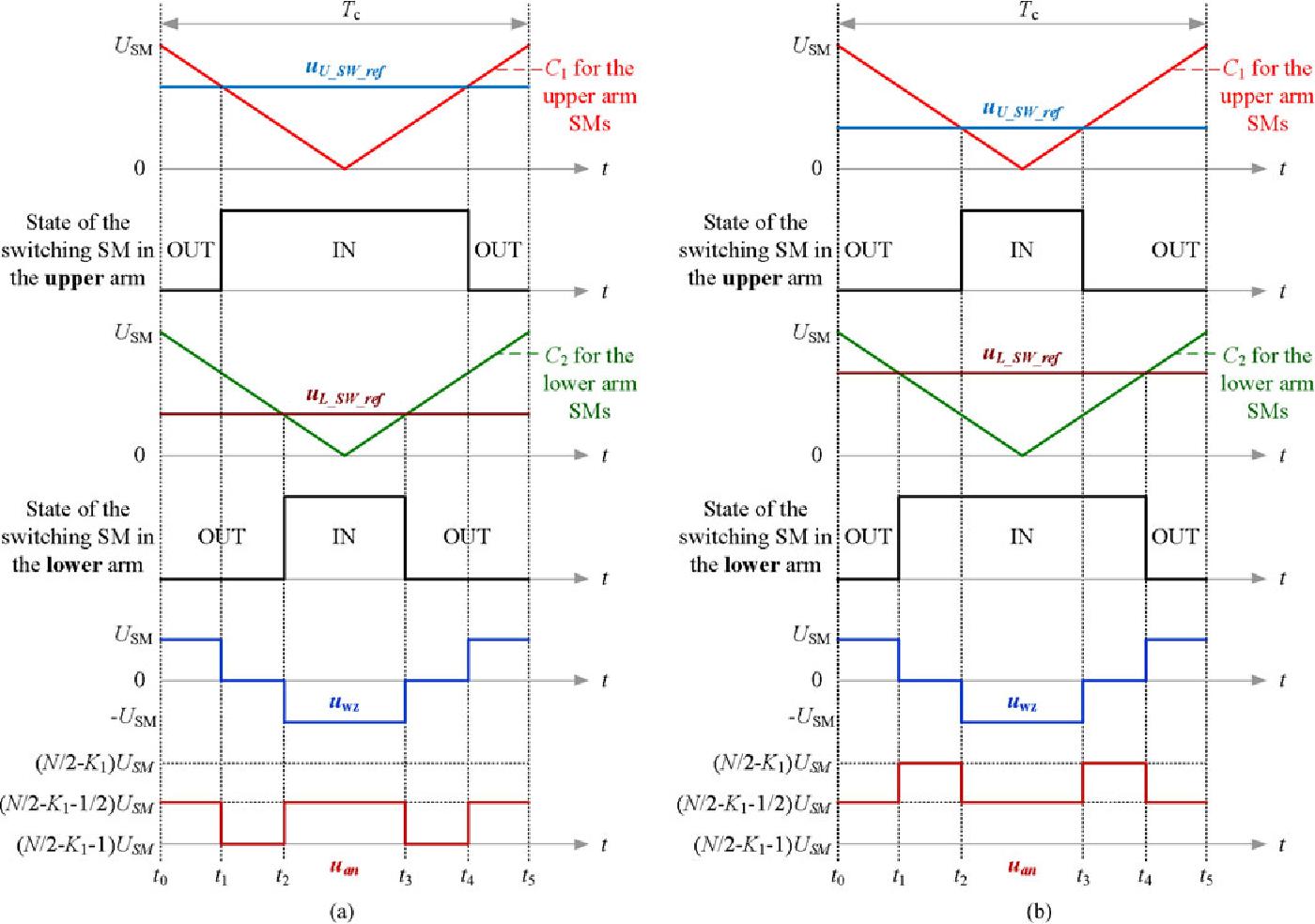 Pulse-width modulation - Semantic Scholar