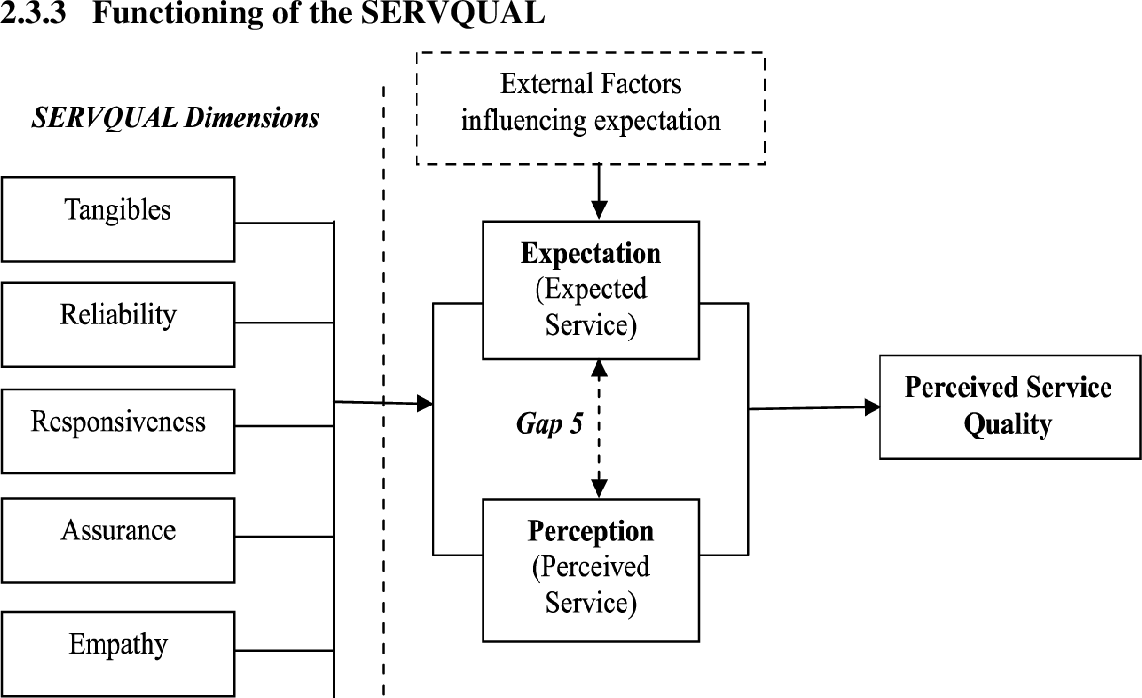 Pdf The Assessment Of Service Quality And Customer Satisfaction Using Servqual Model The Case Study Of Tanzania Telecommunications Company Limited Ttcl Semantic Scholar