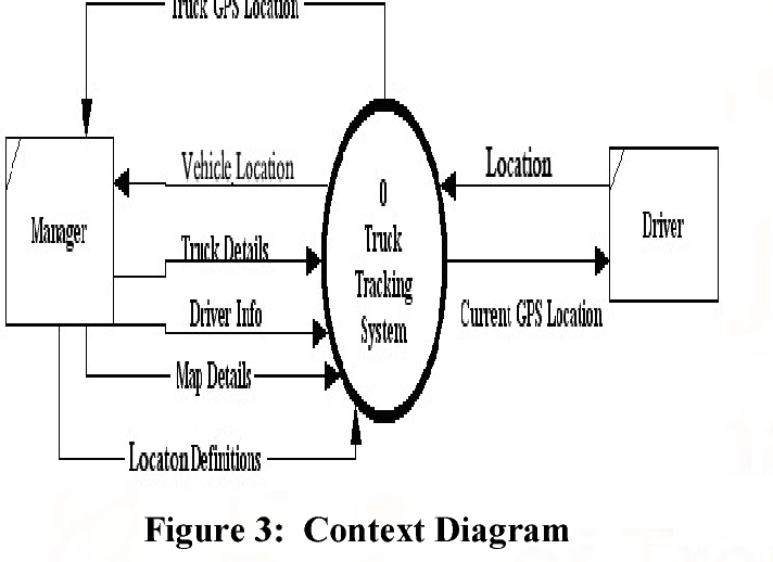 Pdf Design And Implementation For Trucks Tracking System Using Gps Based On Semantic Web Semantic Scholar