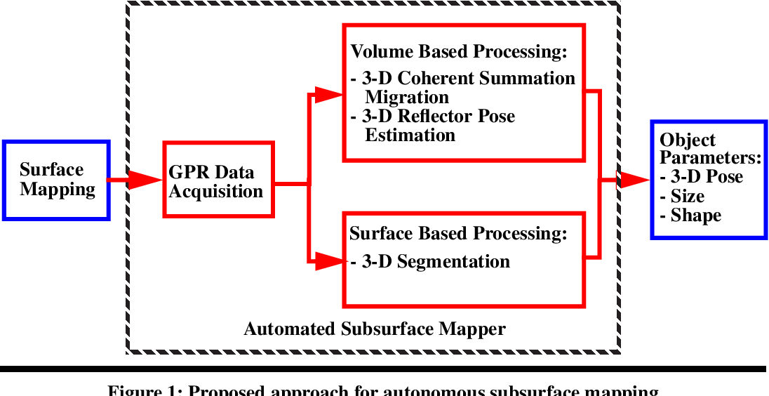 PDF] Robotic Subsurface Mapping Using Ground Penetrating
