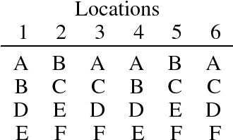 table 15.1