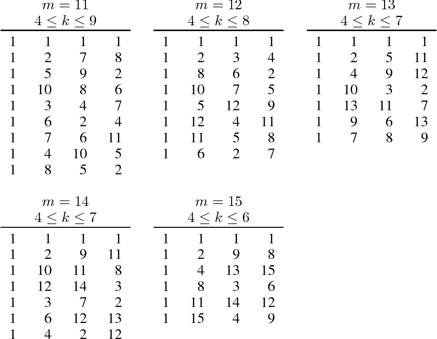 table D.6