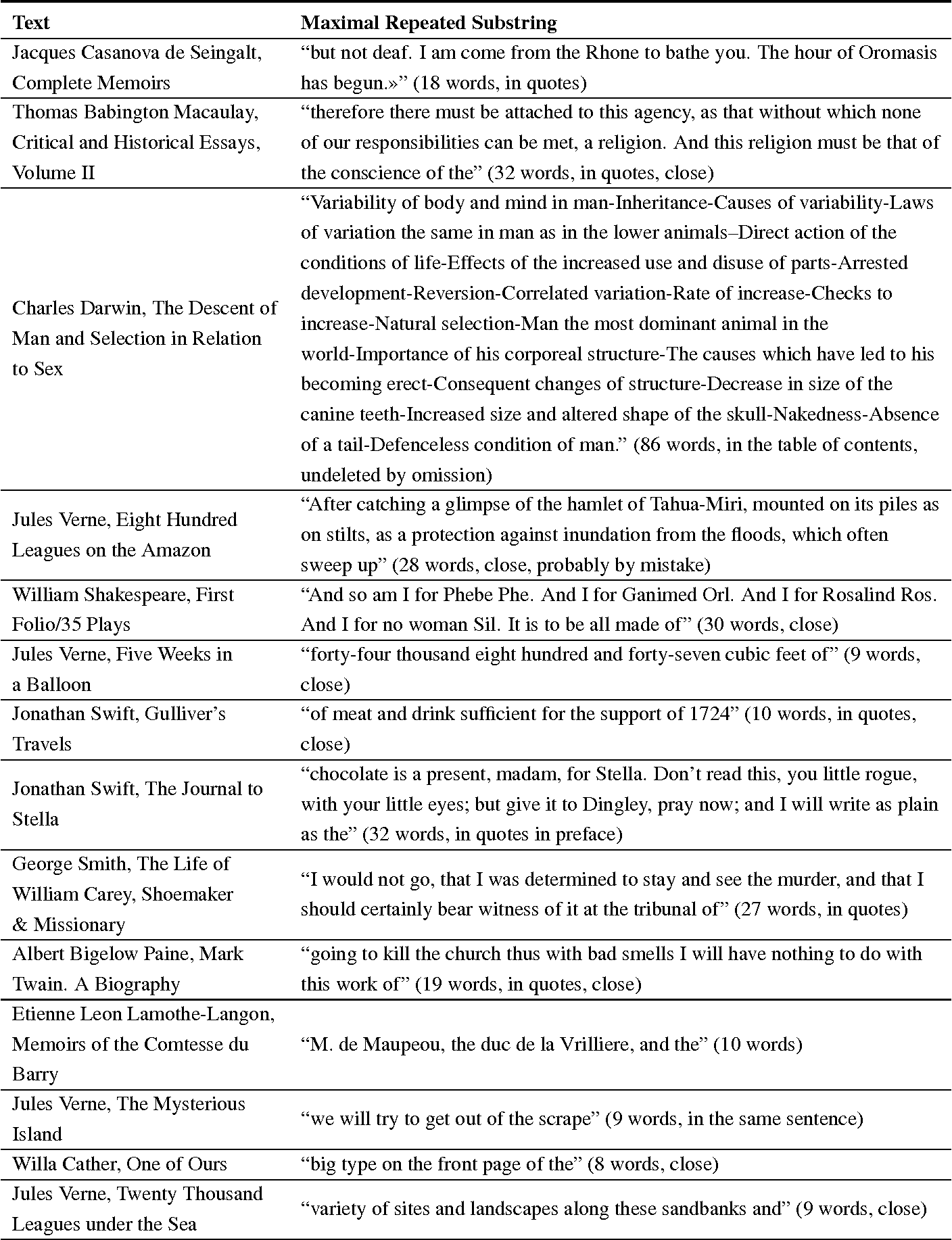 Table 3 from Maximal Repetitions in Written Texts: Finite