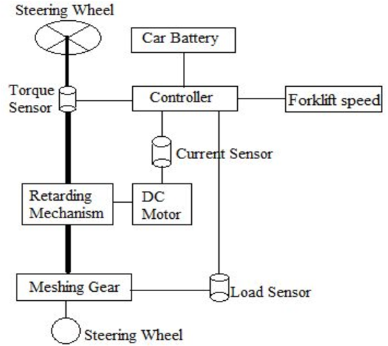 PDF] RESEARCH OF THE FORKLIFT POWER-ASSISTED STEERING SYSTEM
