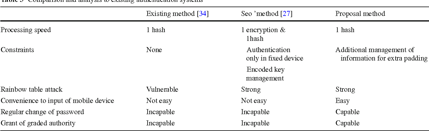 A Novel Secure And Efficient Hash Function With Extra
