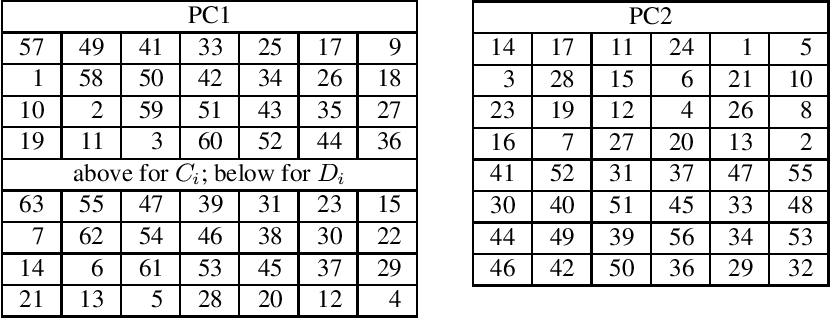 table 7.4