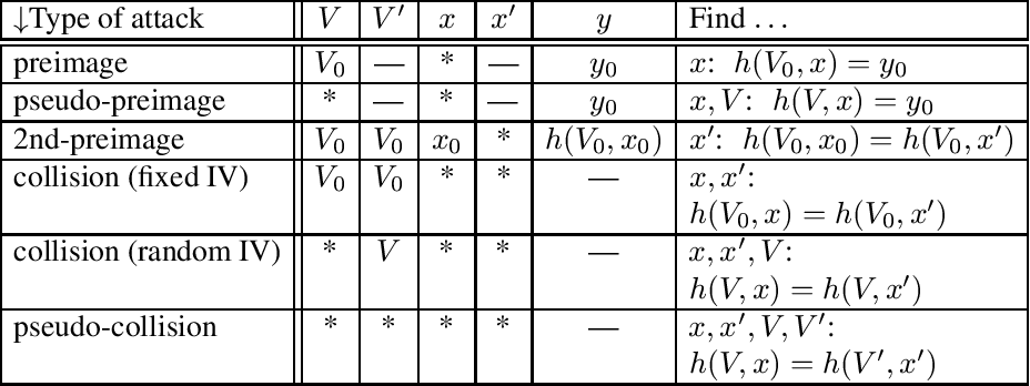 table 9.11