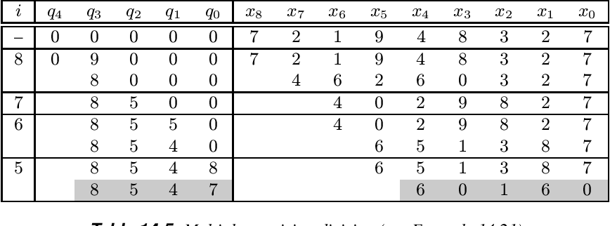 table 14.5