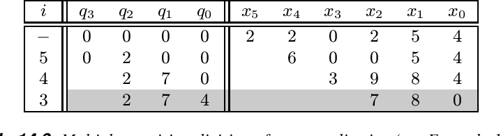 table 14.6