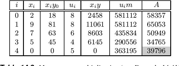 table 14.8