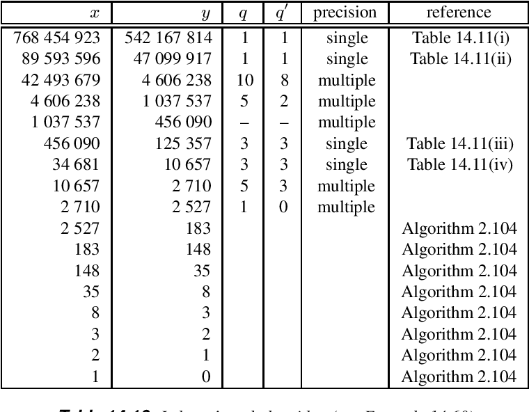 table 14.10