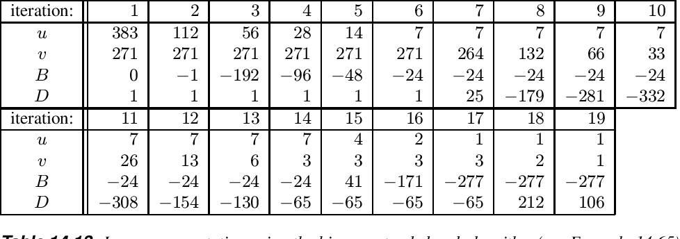 table 14.13