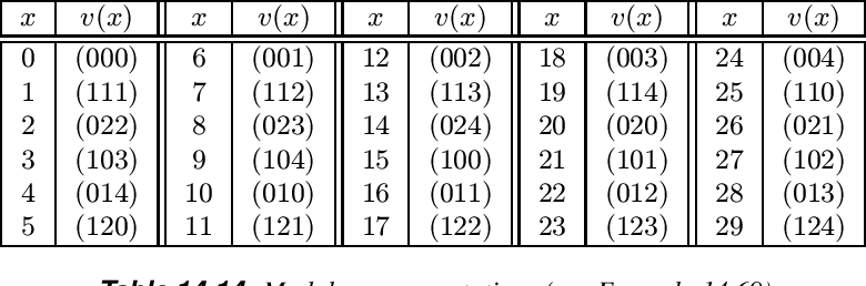 table 14.14