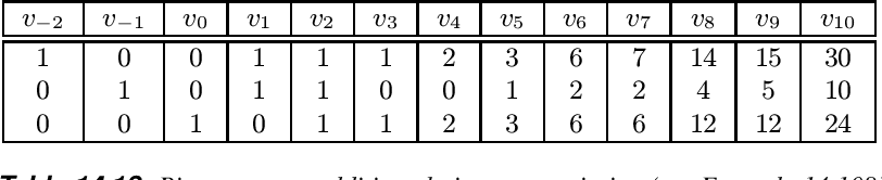 table 14.18