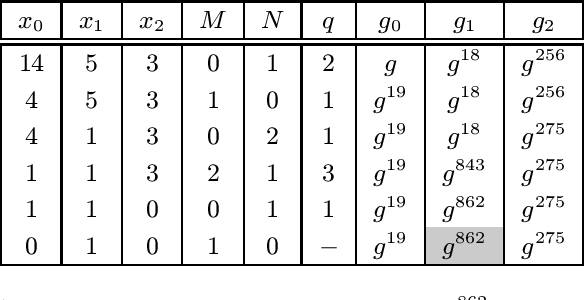 table 14.19