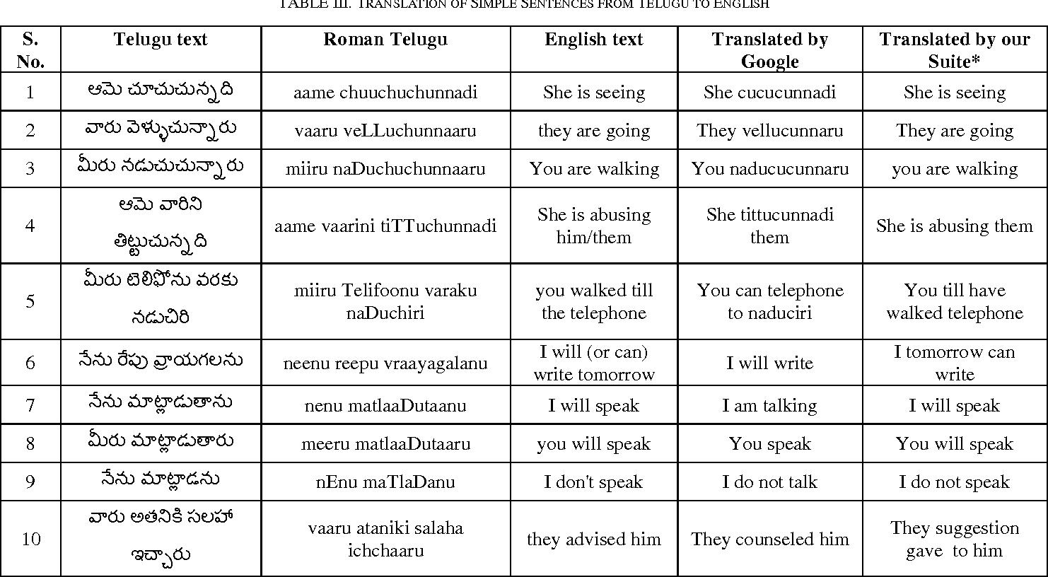 Telugu To English Translation Using Direct Machine Translation Approach Semantic Scholar