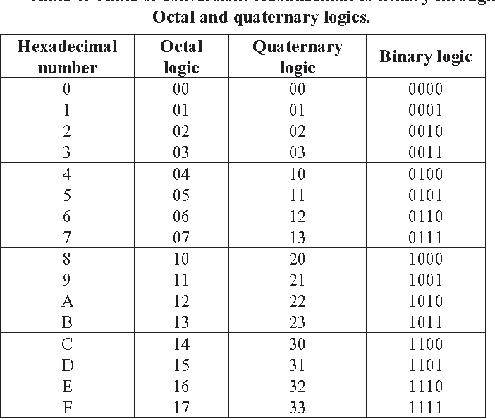 Table 1 from Hexadecimal to binary conversion using multi