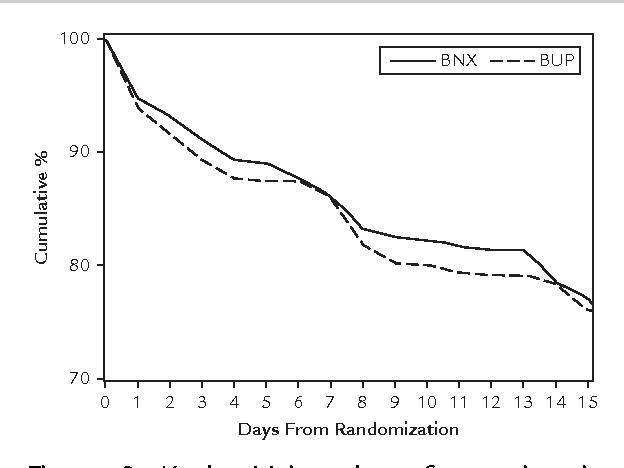 Effects of a higher-bioavailability buprenorphine/naloxone