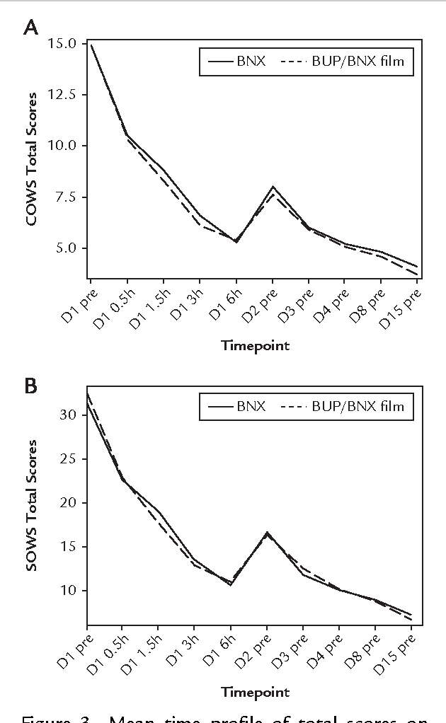 Effects of a higher-bioavailability buprenorphine/naloxone