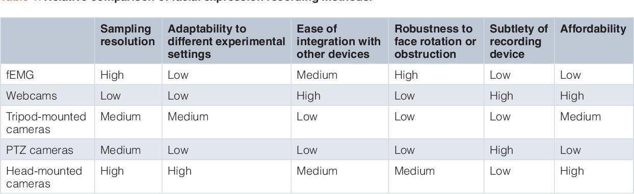 PDF] FaceSync: Open source framework for recording facial ...