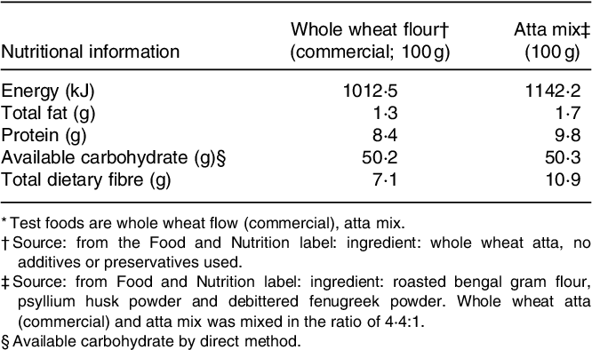 Pdf Glycaemic Index Of Indian Flatbreads Rotis Prepared Using Whole Wheat Flour And Atta Mix Added Whole Wheat Flour Semantic Scholar