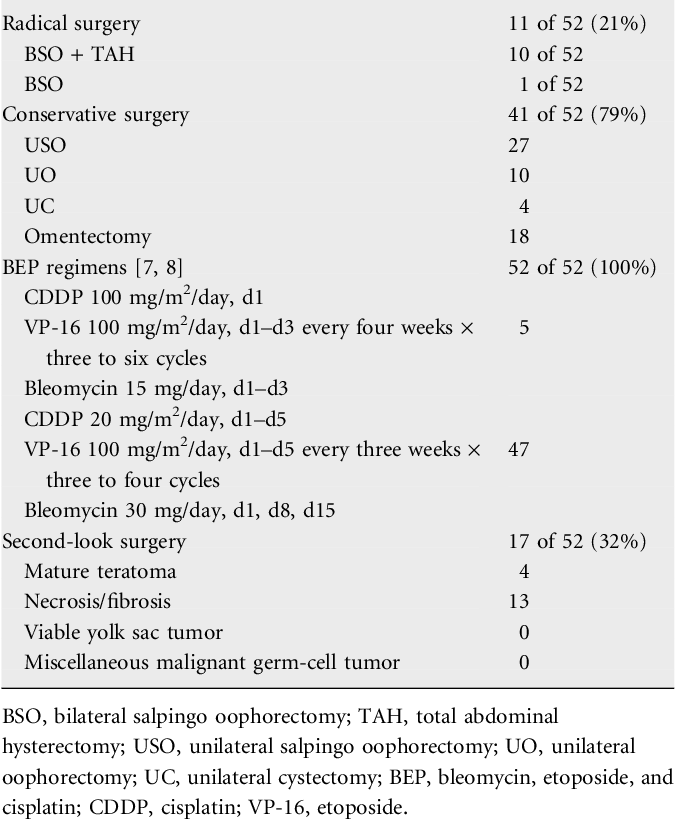 Survival And Reproductive Function Of 52 Women Treated With Surgery And Bleomycin Etoposide Cisplatin Bep Chemotherapy For Ovarian Yolk Sac Tumor Semantic Scholar