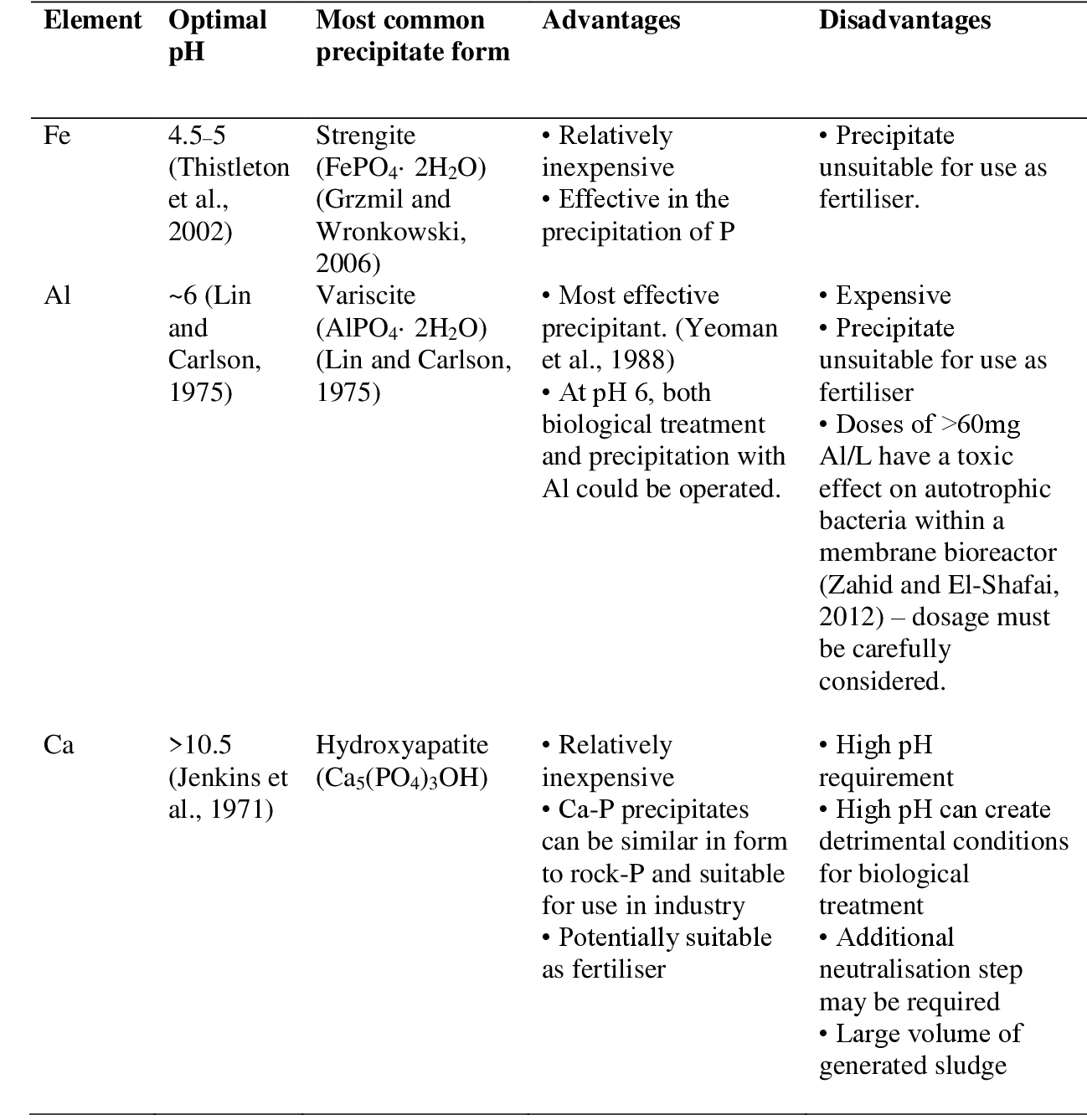 Trends in the recovery of phosphorus in bioavailable forms