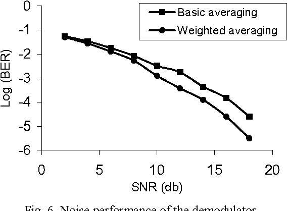 Implementation of a bandwidth-efficient M-FSK demodulator
