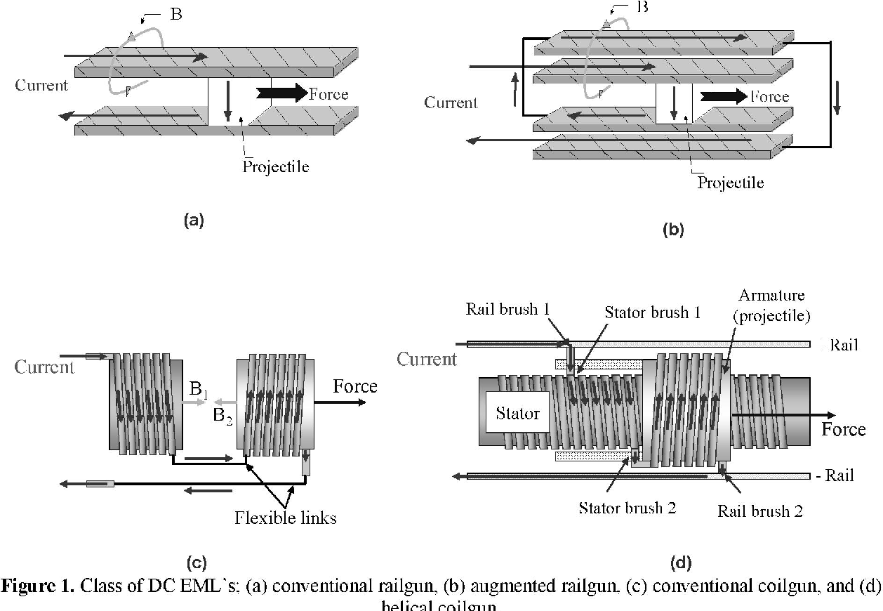 Figure 1 from Efficiency and Scaling in DC Electromagnetic