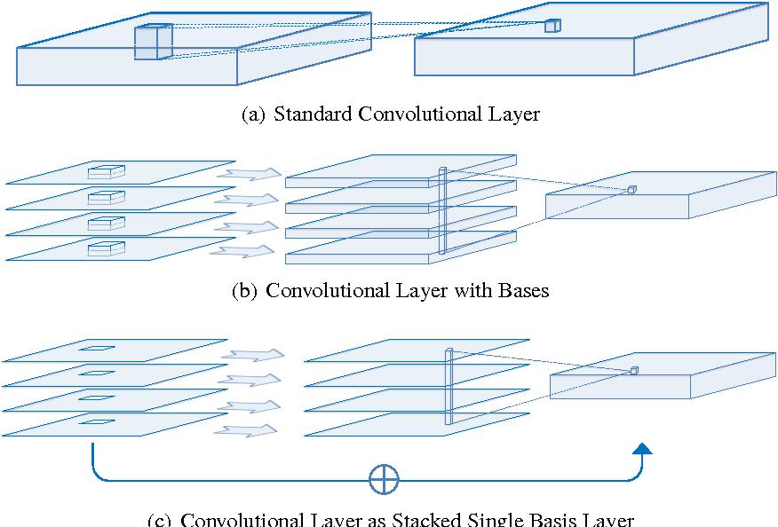 Factorized Convolutional Neural Networks - Semantic Scholar