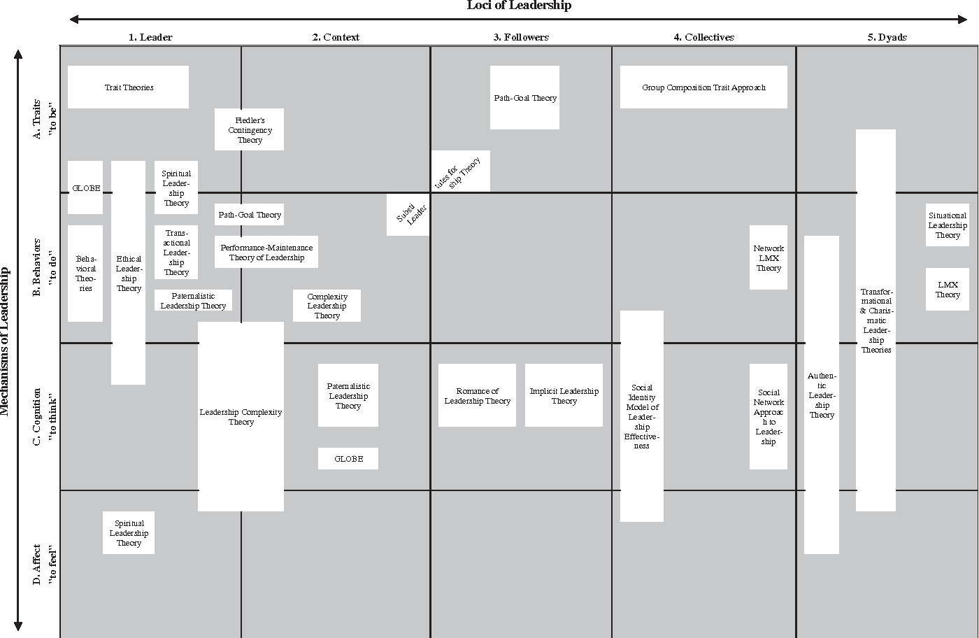 Figure 1 from The loci and mechanisms of leadership