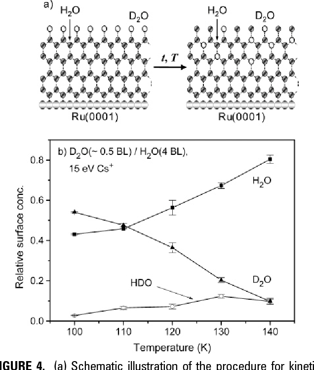 Figure 4 from Chemistry of ice surfaces. Elementary reaction ... on