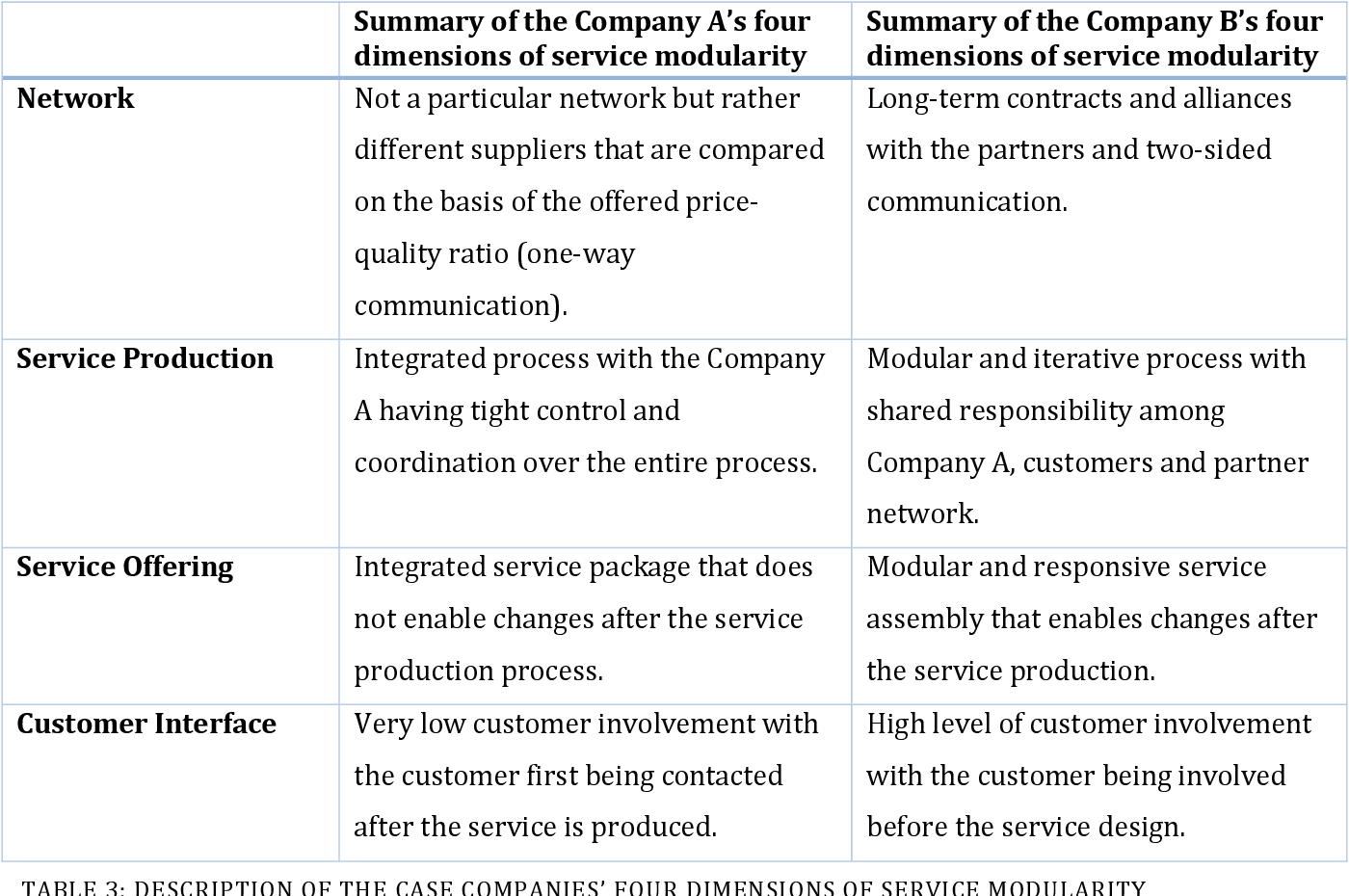 Pdf Modularity In Services And Travel Supply Chains Travel Agency Perspective Semantic Scholar