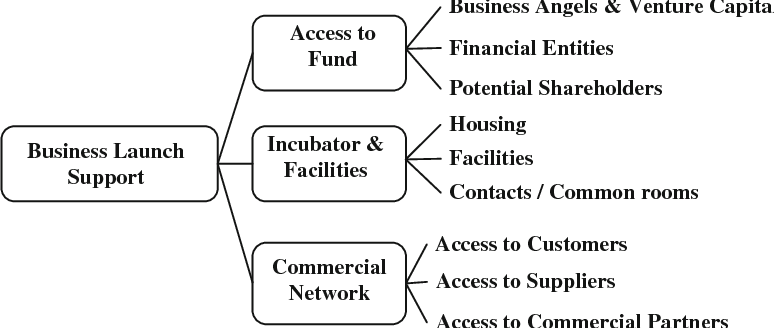 PDF] Innovative and creative entrepreneurship support services at ...