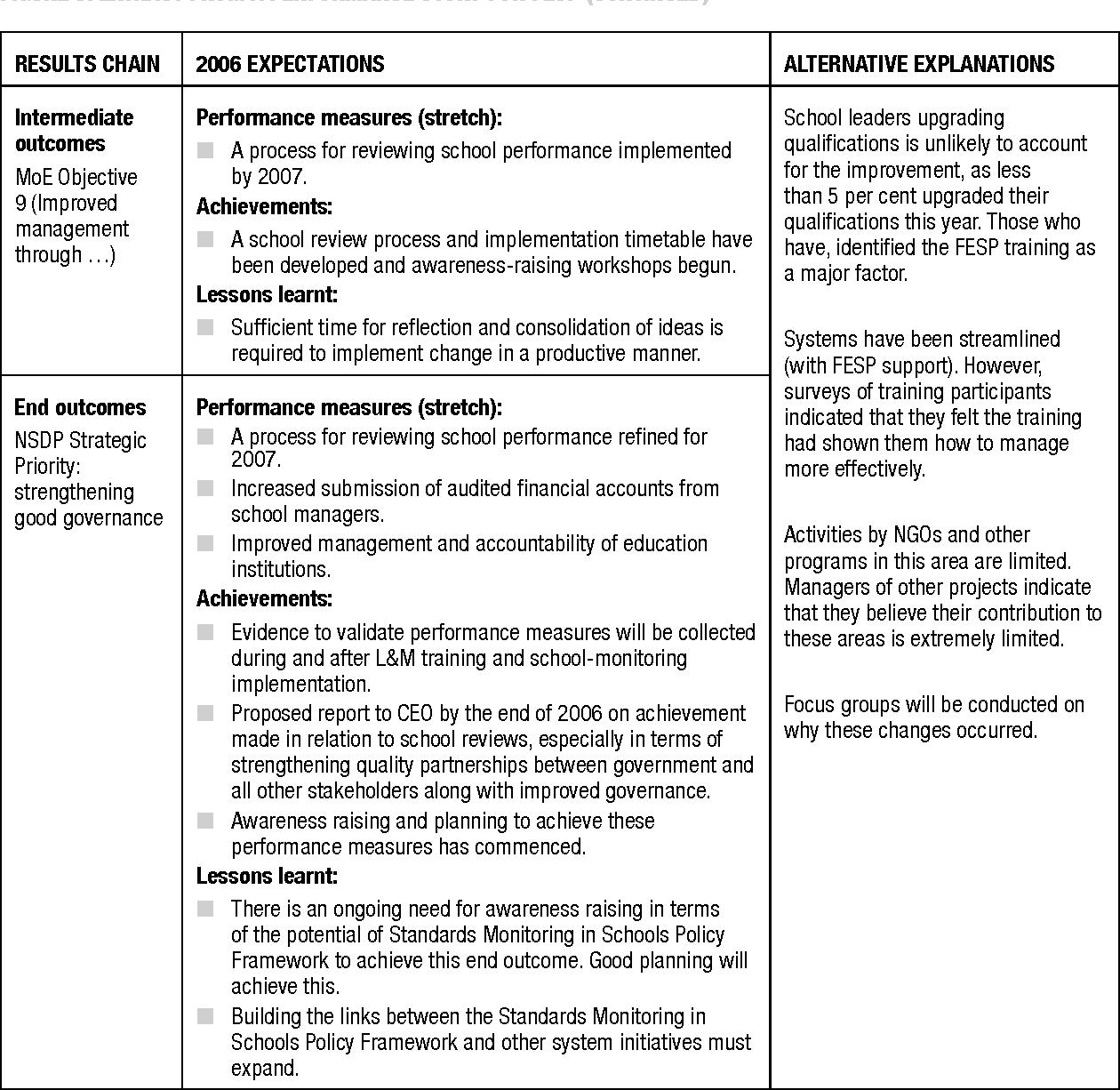 evaluation of change