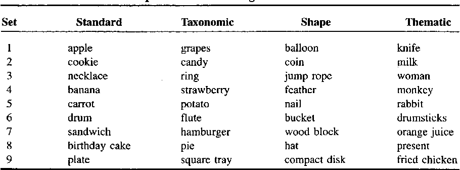 Table 1 from Children's theories of word meaning: The role
