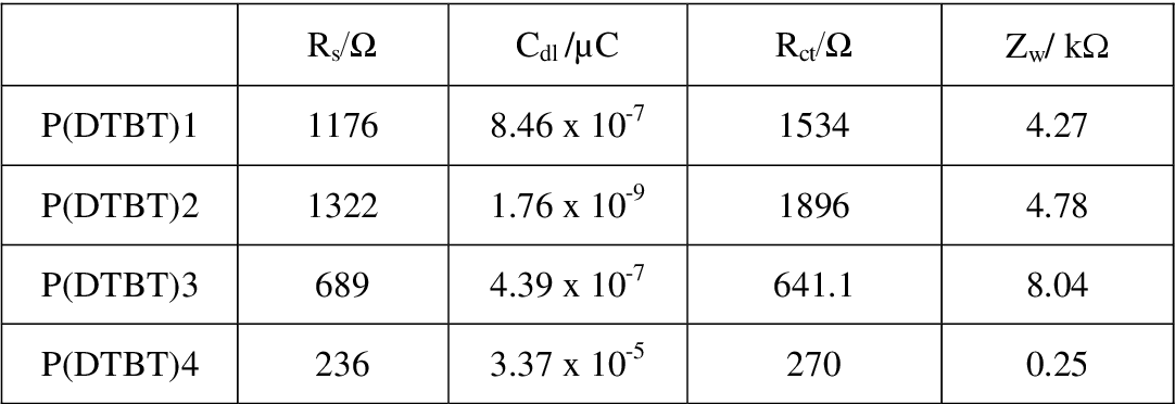 table 5.25
