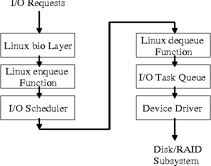 PDF] Workload Dependent Performance Evaluation of the Btrfs