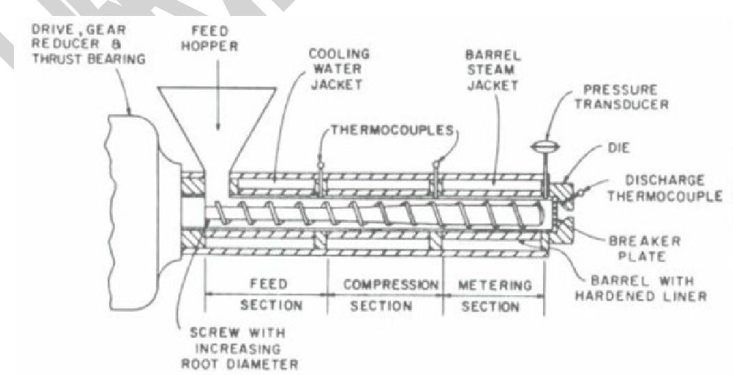 Figure 5 from FOOD EXTRUSION - Semantic Scholar