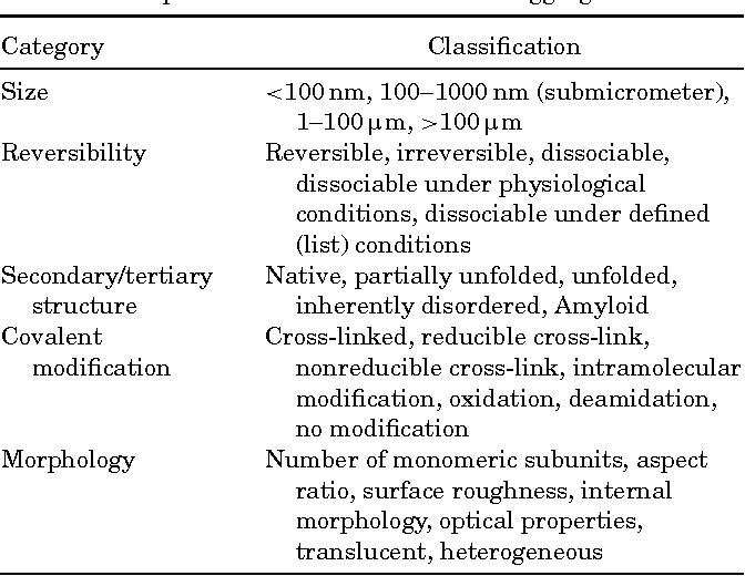 Classification of protein aggregates  - Semantic Scholar